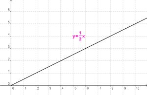 grafico_funz_diretta